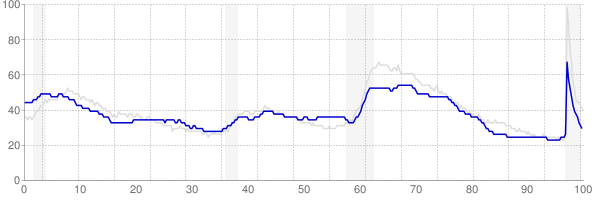 Arkansas monthly unemployment rate chart from 1990 to February 2021